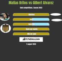 Matias Britos vs Gilbert Alvarez h2h player stats
