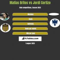 Matias Britos vs Jordi Cortizo h2h player stats