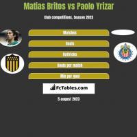 Matias Britos vs Paolo Yrizar h2h player stats