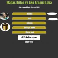 Matias Britos vs Ake Arnaud Loba h2h player stats