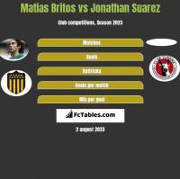 Matias Britos vs Jonathan Suarez h2h player stats