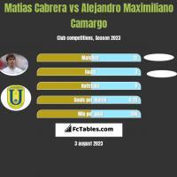 Matias Cabrera vs Alejandro Maximiliano Camargo h2h player stats
