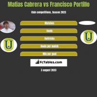 Matias Cabrera vs Francisco Portillo h2h player stats