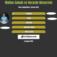 Matias Cahais vs Gerardo Navarrete h2h player stats