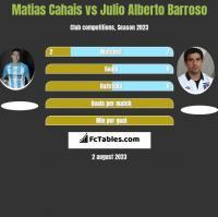 Matias Cahais vs Julio Alberto Barroso h2h player stats