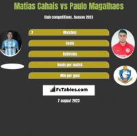 Matias Cahais vs Paulo Magalhaes h2h player stats