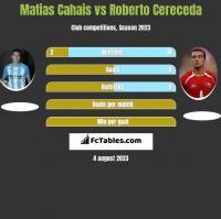 Matias Cahais vs Roberto Cereceda h2h player stats