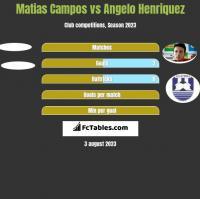 Matias Campos vs Angelo Henriquez h2h player stats
