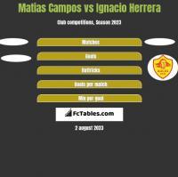 Matias Campos vs Ignacio Herrera h2h player stats