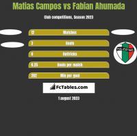Matias Campos vs Fabian Ahumada h2h player stats