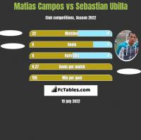Matias Campos vs Sebastian Ubilla h2h player stats