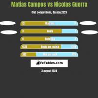 Matias Campos vs Nicolas Guerra h2h player stats