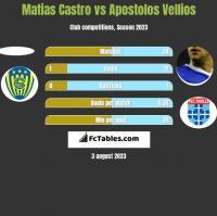 Matias Castro vs Apostolos Vellios h2h player stats