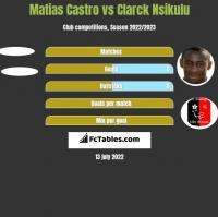 Matias Castro vs Clarck Nsikulu h2h player stats