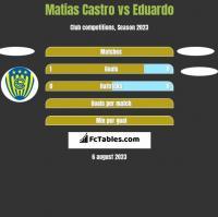Matias Castro vs Eduardo h2h player stats