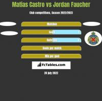 Matias Castro vs Jordan Faucher h2h player stats