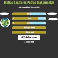 Matias Castro vs Petros Giakoumakis h2h player stats