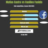 Matias Castro vs Vasilios Fasidis h2h player stats