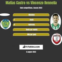 Matias Castro vs Vincenzo Rennella h2h player stats