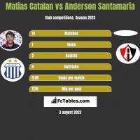 Matias Catalan vs Anderson Santamaria h2h player stats