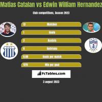 Matias Catalan vs Edwin William Hernandez h2h player stats