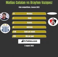 Matias Catalan vs Brayton Vazquez h2h player stats