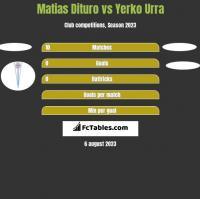 Matias Dituro vs Yerko Urra h2h player stats