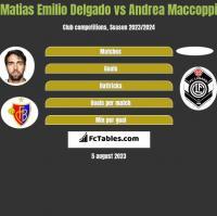 Matias Delgado vs Andrea Maccoppi h2h player stats
