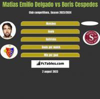 Matias Delgado vs Boris Cespedes h2h player stats
