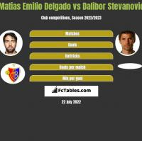 Matias Delgado vs Dalibor Stevanović h2h player stats
