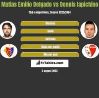 Matias Delgado vs Dennis Iapichino h2h player stats