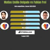 Matias Delgado vs Fabian Frei h2h player stats