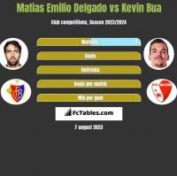 Matias Emilio Delgado vs Kevin Bua h2h player stats