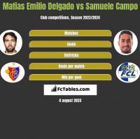 Matias Delgado vs Samuele Campo h2h player stats