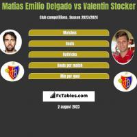 Matias Delgado vs Valentin Stocker h2h player stats