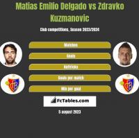 Matias Delgado vs Zdravko Kuzmanović h2h player stats