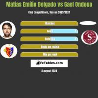 Matias Delgado vs Gael Ondoua h2h player stats