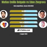Matias Emilio Delgado vs Edon Zhegrova h2h player stats