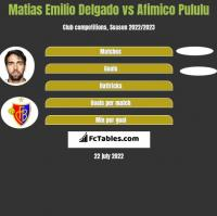 Matias Delgado vs Afimico Pululu h2h player stats