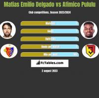 Matias Emilio Delgado vs Afimico Pululu h2h player stats