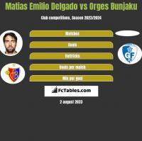Matias Delgado vs Orges Bunjaku h2h player stats