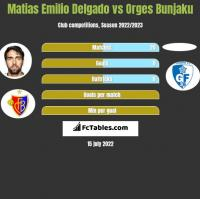 Matias Emilio Delgado vs Orges Bunjaku h2h player stats