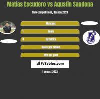 Matias Escudero vs Agustin Sandona h2h player stats