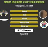 Matias Escudero vs Cristian Chimino h2h player stats