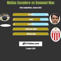 Matias Escudero vs Emanuel Mas h2h player stats