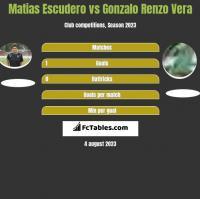 Matias Escudero vs Gonzalo Renzo Vera h2h player stats