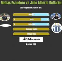 Matias Escudero vs Julio Alberto Buffarini h2h player stats