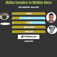 Matias Escudero vs Mathias Abero h2h player stats