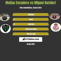 Matias Escudero vs Miguel Barbieri h2h player stats