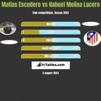 Matias Escudero vs Nahuel Molina Lucero h2h player stats